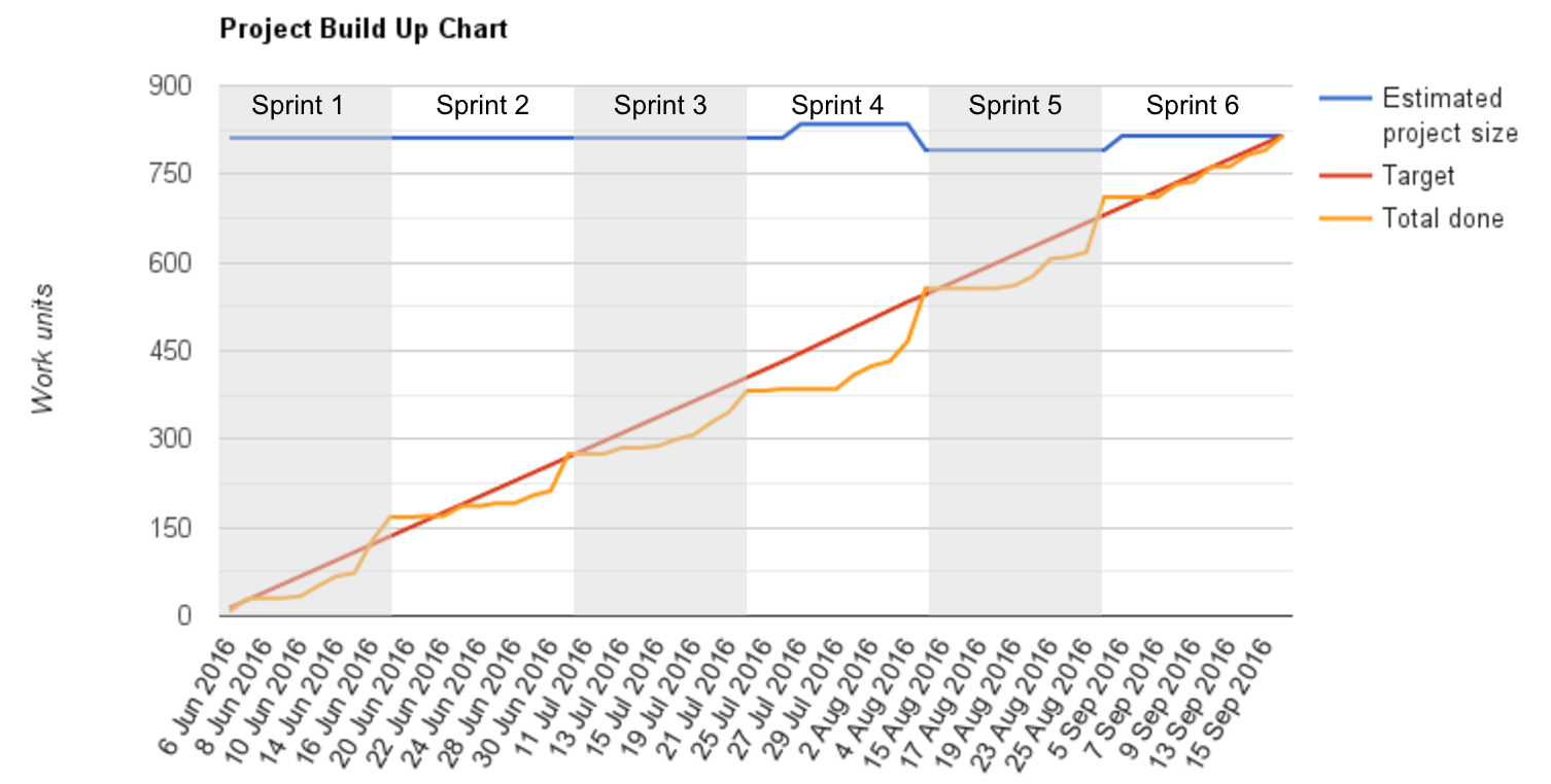 RA 6 Sprint Project Build Up Chart