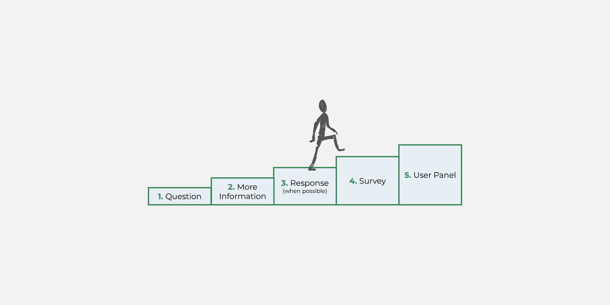 Blocks of increasins size are lined up to form steps. Each block is labeled with a step in the feedback process. A sketched figure climbs the steps.