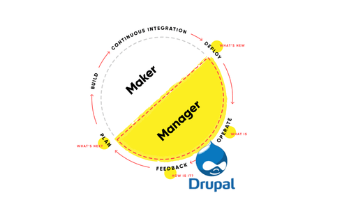 Drupal as the product in a DevOps loop