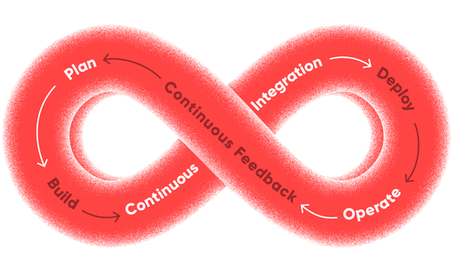 red DevOps loop